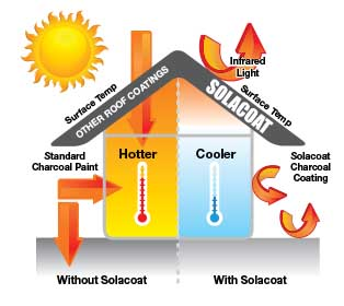 Solacoat Difference - Stop The Heat Before It Enters Your Home.